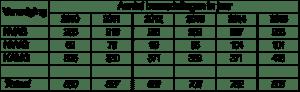 Tabel 1 jaarverslag 2015